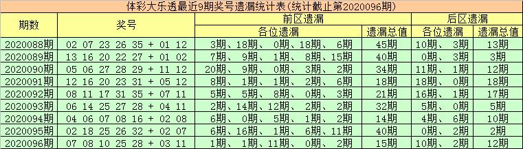 [公益彩票]金大玄大乐透097期预测:前区胆14 19