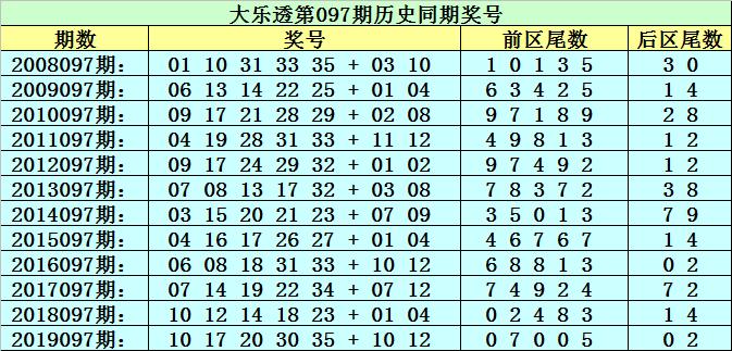 [公益彩票]李太阳大乐透097期预测:前区必杀尾1