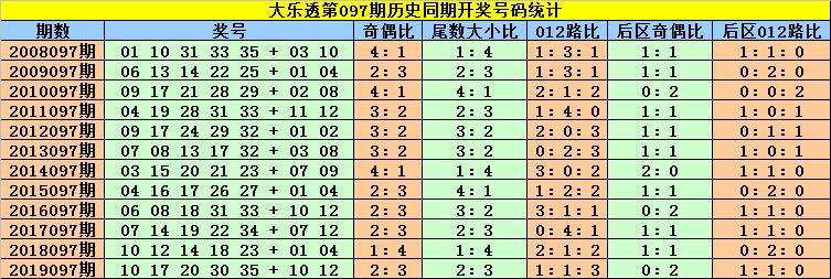 [公益彩票]刘贵大乐透097期预测:首位关注2路码