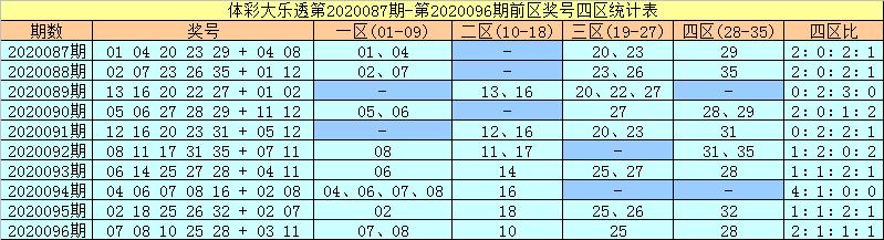 [公益彩票]许老六大乐透097期预测:3区转冷轮空