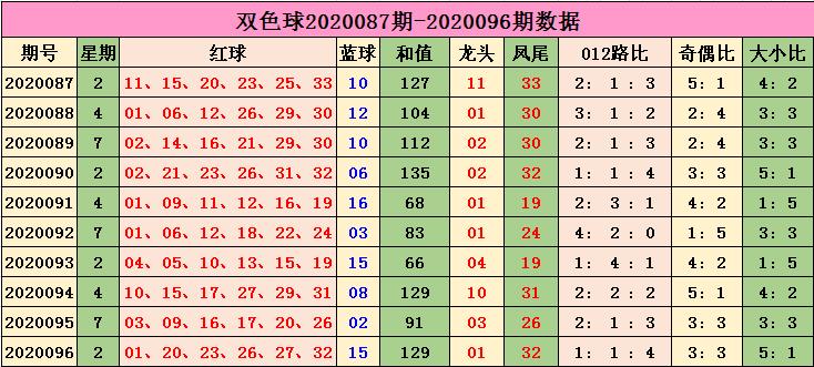 [公益彩票]小智双色球097期推荐:红球奇偶比2-4