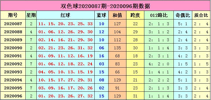 [公益彩票]李长生双色球097期推荐:蓝球振幅10