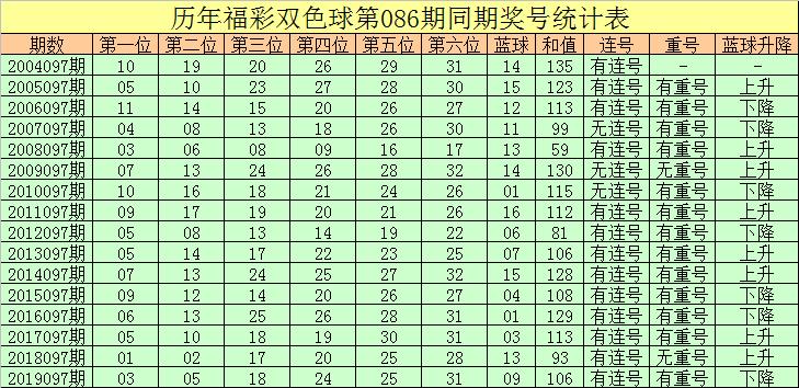 [公益彩票]彤彤双色球097期推荐:蓝球看好0路码