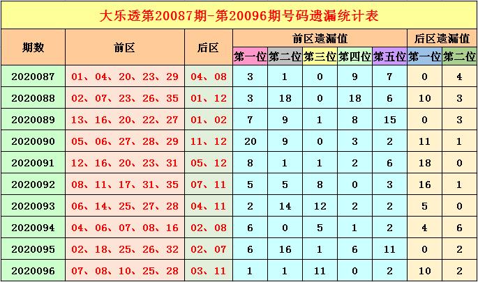[公益彩票]福哥大乐透097期预测:关注冷号解封