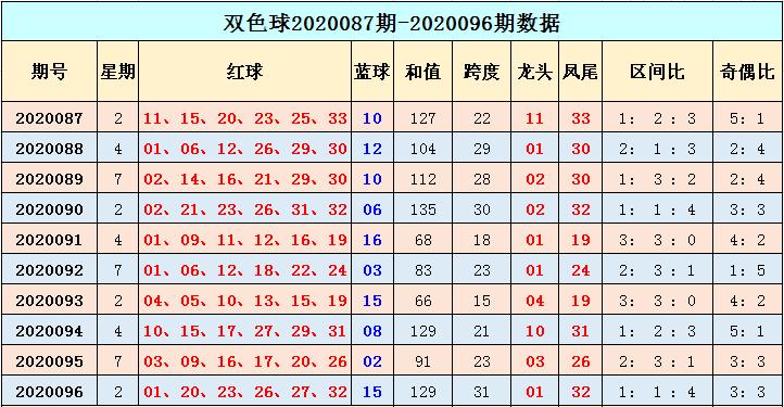 [公益彩票]季雨双色球097期推荐:红球奇偶比5-1