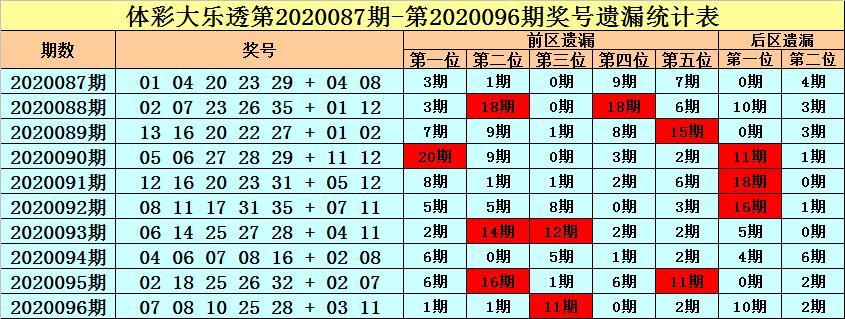 [公益彩票]王朝天大乐透097期预测:冷码解冻1个