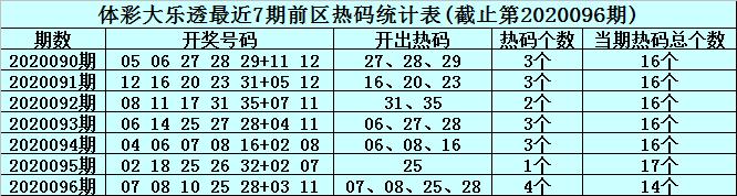 [公益彩票]李君大乐透097期预测:龙头精选码02