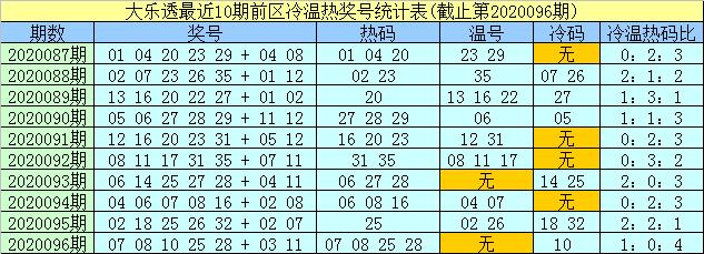 [公益彩票]孟浩然大乐透097期预测:冷码防09 30