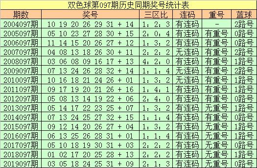 [公益彩票]王朝天双色球097期推荐:红三区热出