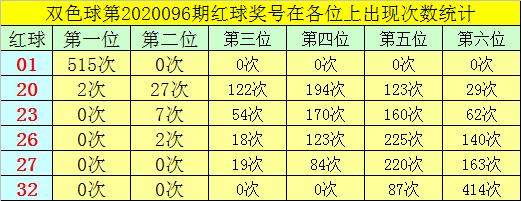 [公益彩票]叶志荣双色球097期推荐:蓝球注意1路码
