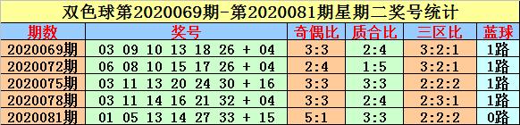 [公益彩票]英豪双色球097期推荐:红球质合比2-4