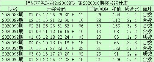 [公益彩票]袁大爷双色球097期推荐:蓝球04 10 12