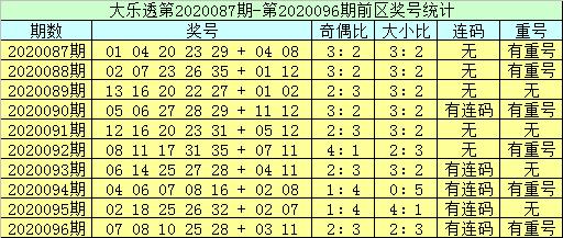 [公益彩票]李员外大乐透097期预测:连码防04 05