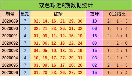 [公益彩票]陈浩双色球097期推荐:红球012路比3-1-2