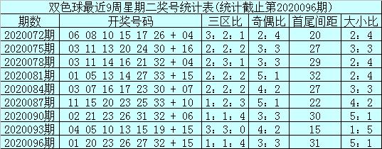 [公益彩票]石浩双色球097期推荐:三胆05 15 27