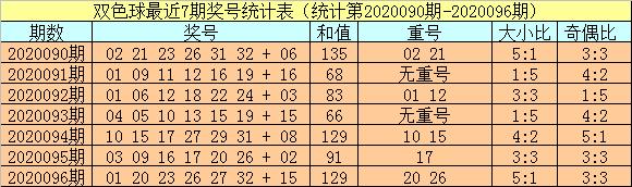 [公益彩票]小霸王双色球097期推荐:可以排除重号