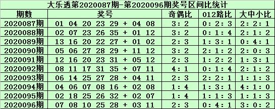 [公益彩票]老铁大乐透097期预测:注意中号低迷