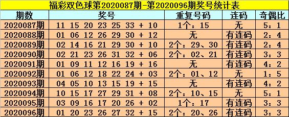 [公益彩票]龙山双色球097期推荐:偶数红球走热