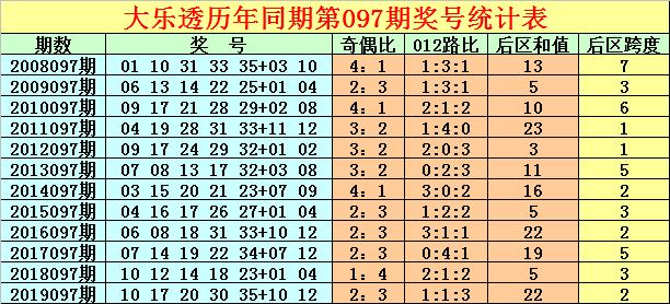 [公益彩票]徐先生大乐透097期预测:凤尾防守1路