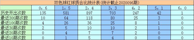 [公益彩票]黄欢双色球097期推荐:质合比参考2-4