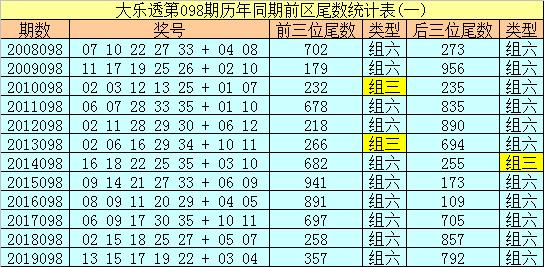 [公益彩票]冰丫头大乐透098期预测:前区双胆05 09