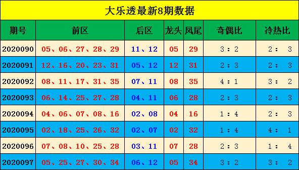 [公益彩票]宋大江大乐透098期预测:前区龙头03