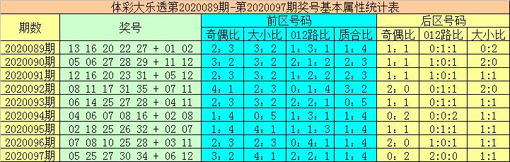 [公益彩票]大力大乐透098期预测:前区凤尾推荐26