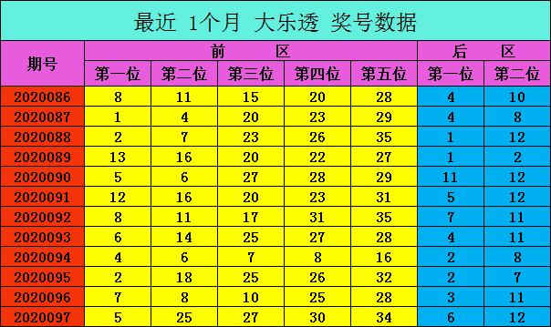 [公益彩票]爱军大乐透098期预测:前区第2位看17