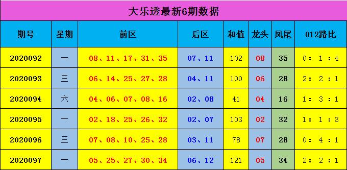 [公益彩票]蒋大中大乐透098期预测:后区关注04 09