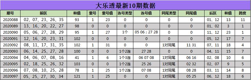 [公益彩票]江玲大乐透098期预测:后区跨度看好7