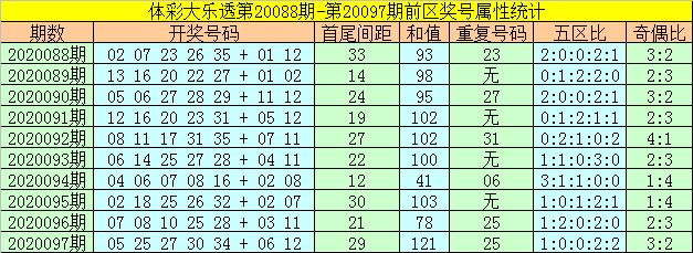 [公益彩票]何飞大乐透098期预测:前区胆码05 23