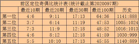 [公益彩票]林啸大乐透098期预测:后区两码01 09