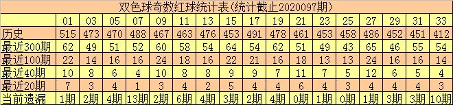 [公益彩票]何尚双色球098期推荐:红球奇偶比5-1