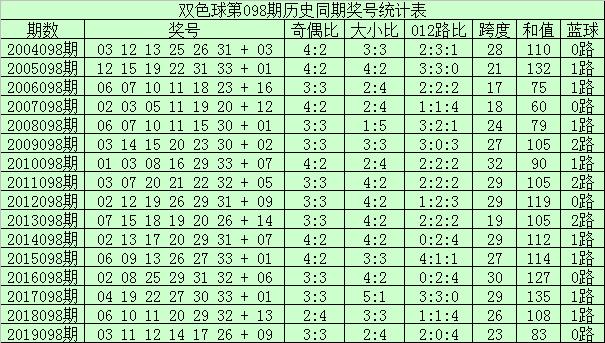 [公益彩票]李君双色球098期推荐:红球和值上升