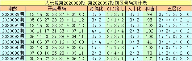 [公益彩票]马追日大乐透098期预测:前区和值走小