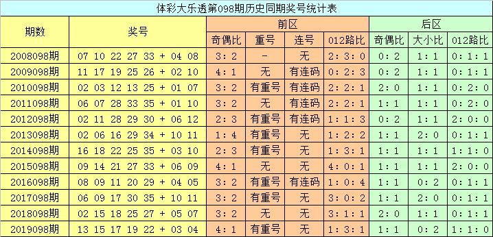 [公益彩票]龙山大乐透098期预测:后区奇偶比0-2