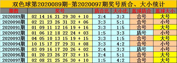 [公益彩票]卜算子双色球098期推荐:红球质合比3-3