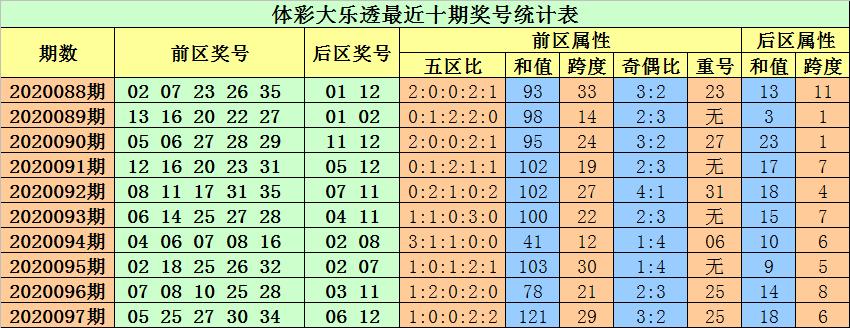 [公益彩票]小易大乐透098期预测:看好龙头号码上升
