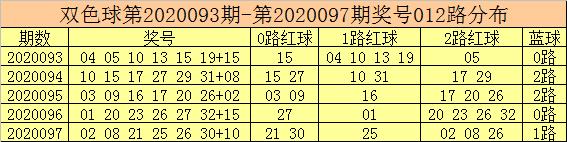 [公益彩票]彩鱼双色球098期推荐:奇数红球热出
