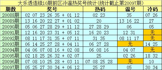 [公益彩票]南华天大乐透098期预测:前区重防冷码15
