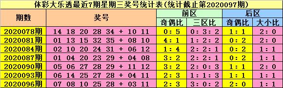 [公益彩票]陆白秋大乐透098期预测:精选一码龙头01