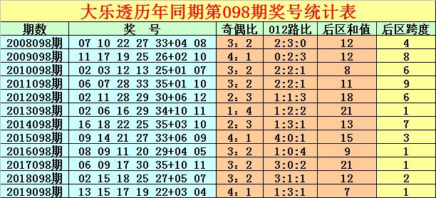 [公益彩票]徐先生大乐透098期预测:后区跨度参考3