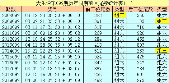 [公益彩票]冰丫头大乐透099期预测:前区单挑01 10