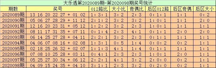 [公益彩票]高月大乐透099期预测:龙头推荐07