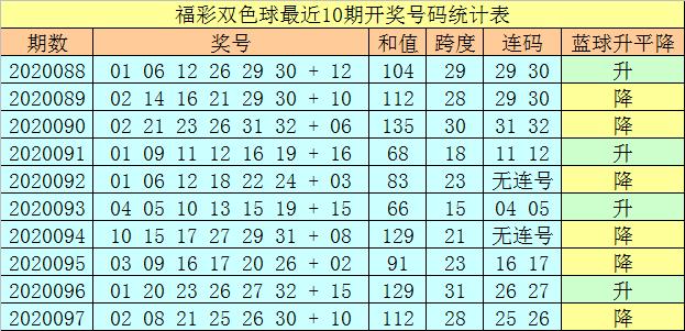 [公益彩票]王天财双色球098期推荐:红球和值下降