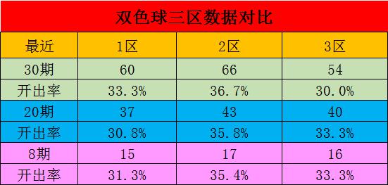 [公益彩票]星哥双色球098期推荐:三区比2-2-2