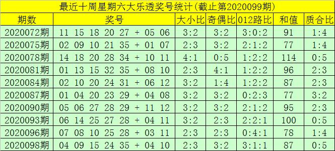 [公益彩票]大飞大乐透099期预测:前区杀01 06 07