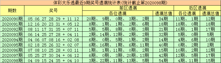 [公益彩票]金大玄大乐透099期预测:前区杀01 06 07