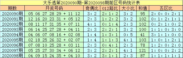 [公益彩票]马追日大乐透099期预测:参考大小比2-3