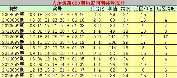 [公益彩票]彩侠大乐透099期预测:质合比1-4